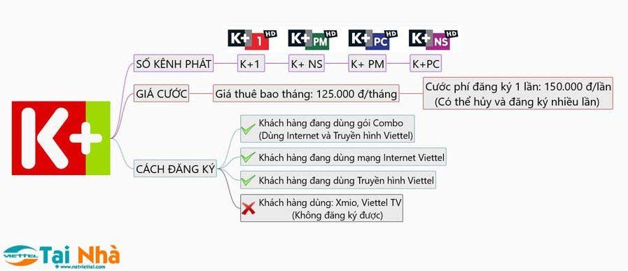 gói k+ truyền hình viettel